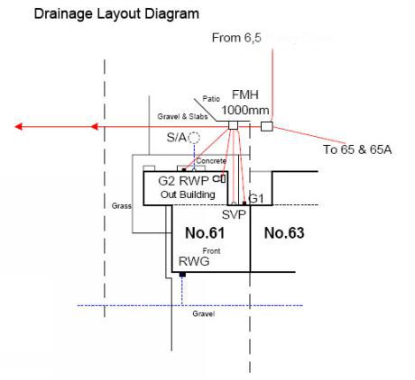 Drain layouts of houses